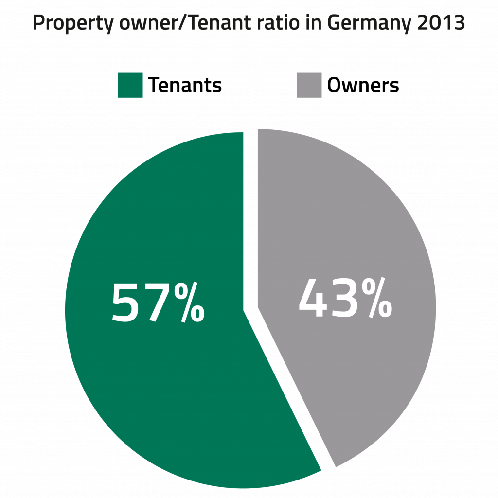 Property owner / Tenant ratio in Germany 2013