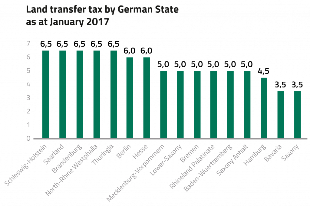 land transfer taxes in Germany